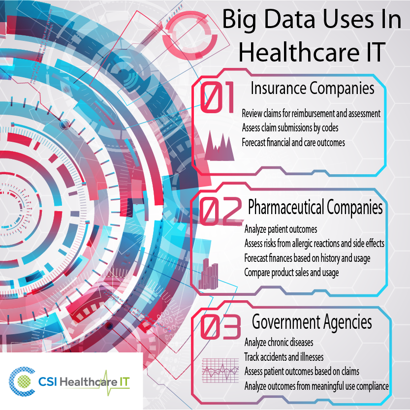 Healthcare It Electronic Health Records Health Care Healthcare