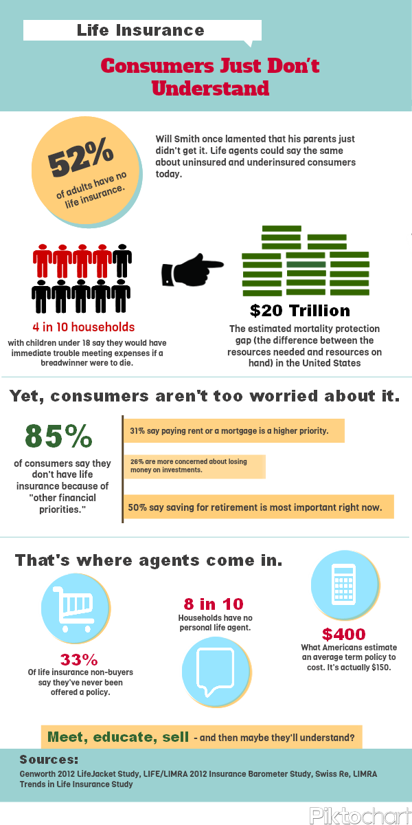 Infographic Consumers Just Don T Understand Lifehealthpro Go To