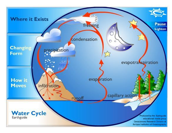 Animated Water Cycle      Earthguide Ucsd Edu  Earthguide