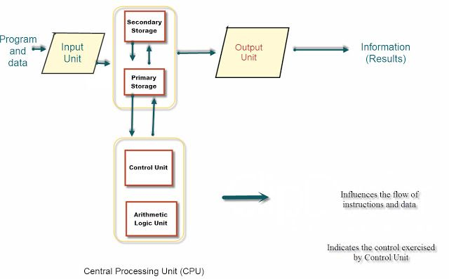Diagramatically Representation Of Basic Computer Organization For Newbie To Adept Thanks Organization Basic Arithmetic Logic Unit