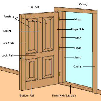Image from //.diyinahour.com/images/door-anatomy  (345 x 345).jpg.  sc 1 st  Pinterest & Image from http://www.diyinahour.com/images/door-anatomy (345 x ...