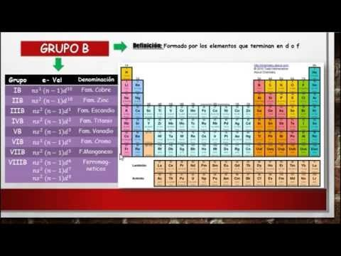 Quimica 4 ceprevi tabla periodica youtube quimica quimica 4 ceprevi tabla periodica youtube urtaz Images