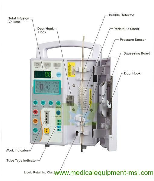 Portable into IV syringe infusion pump & Automatic Infusion