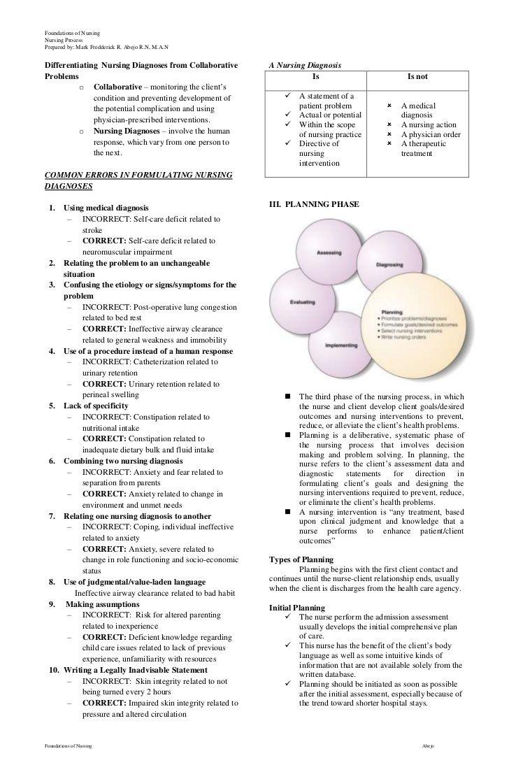 Nursing Process Handouts (With images) Nursing process