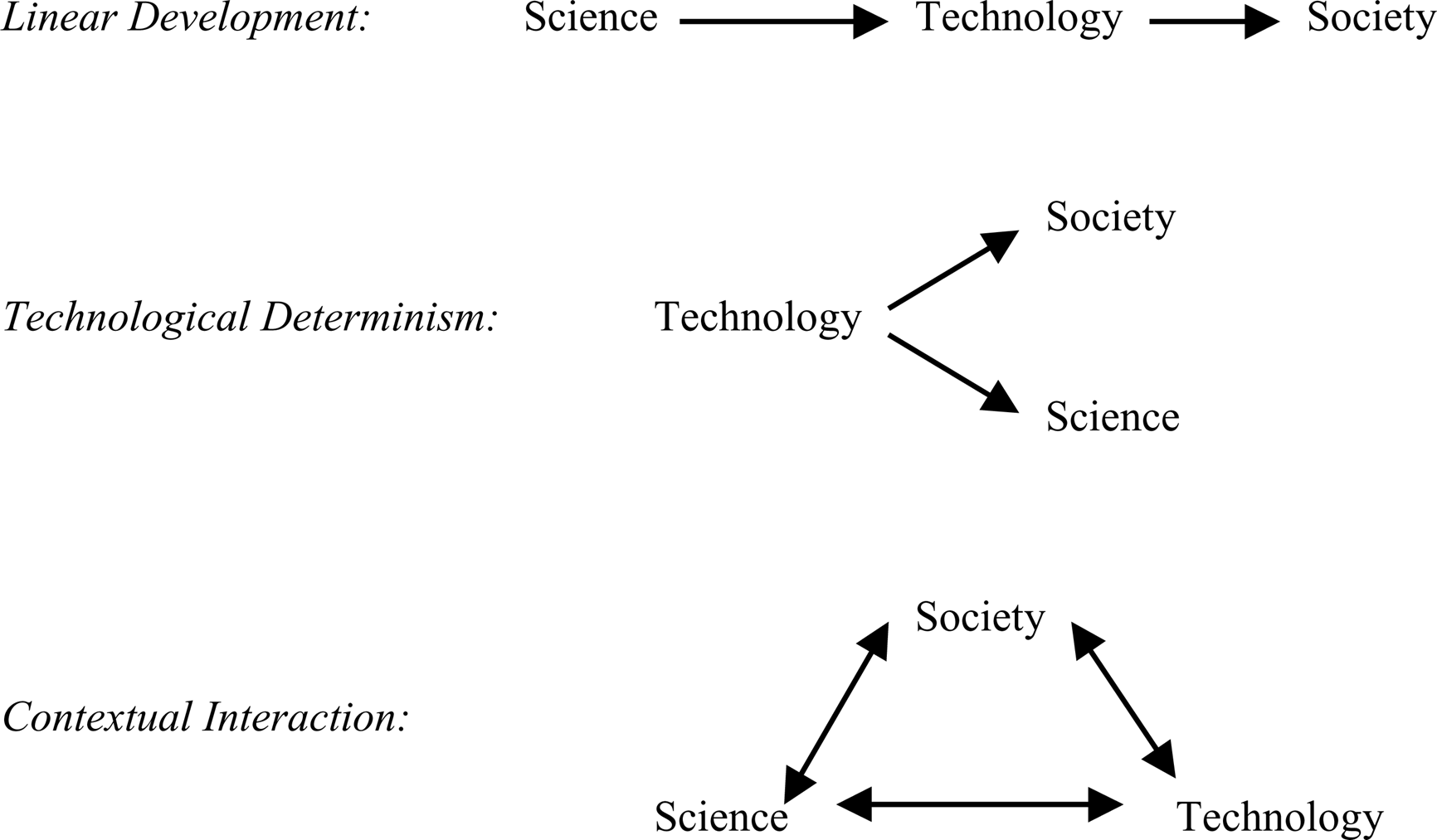 relationship between science and technology essay 11 the deepening relationship between science and technology and society this section proceeds with an analysis of the deepening relationship today between science and.