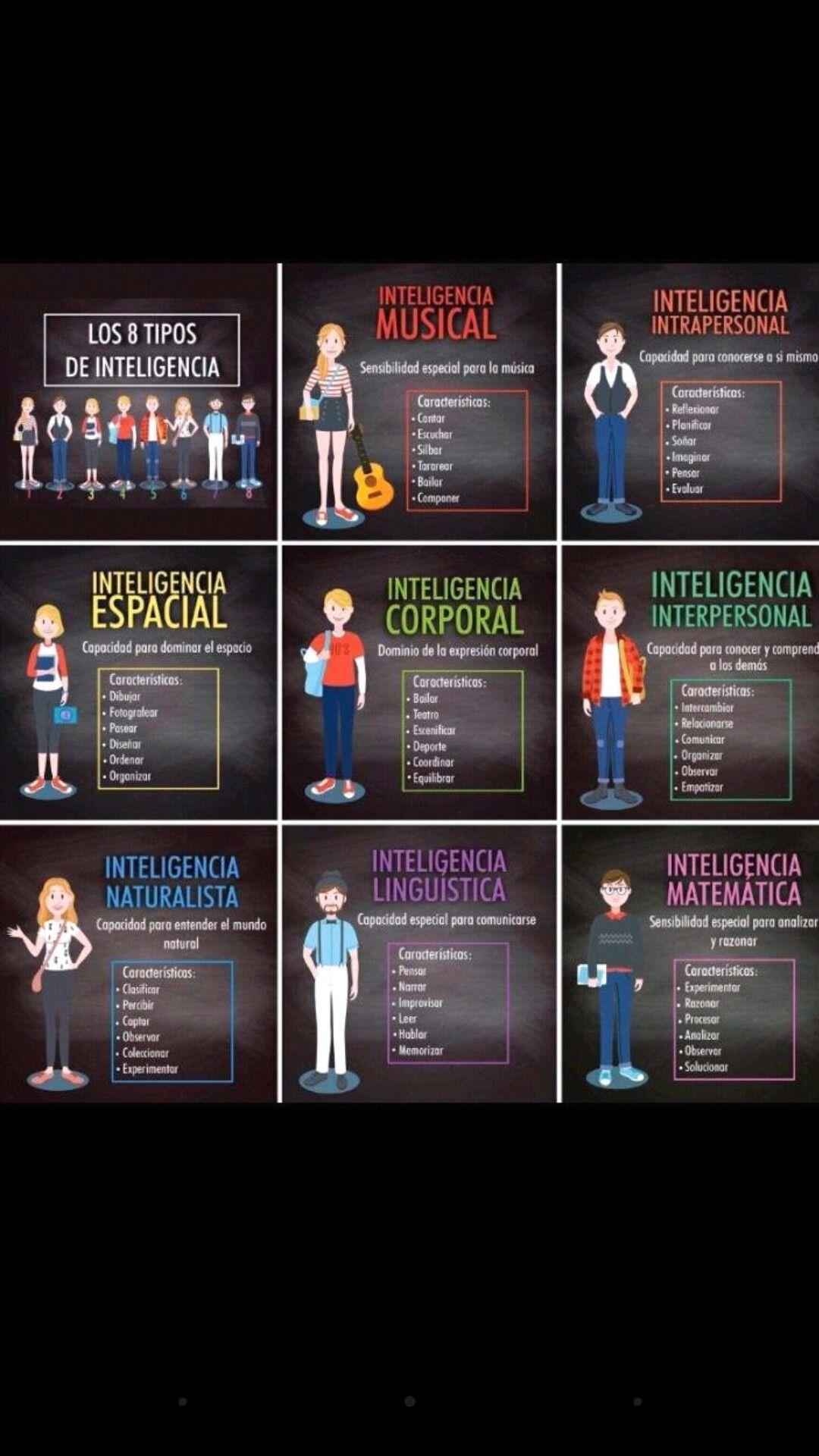 Los 8 Tipos De Inteligencia Ser Docente Inteligencia Linguistica Proceso De Enseñanza