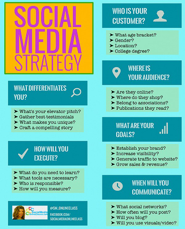 Social Media Strategy  Blog Inspiration
