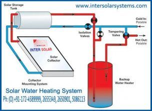 Industrial Solar Water Heating System Solar Water