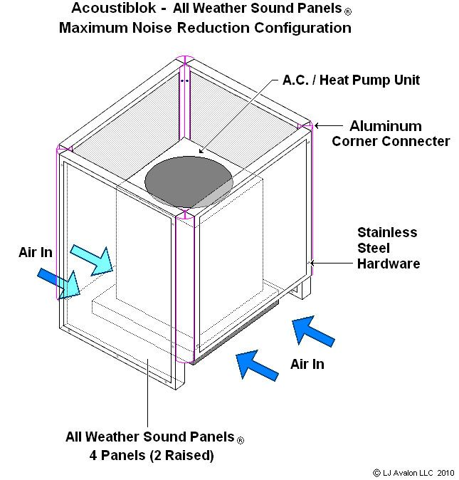 All Weather Sound Panels Residential Air Conditioning No