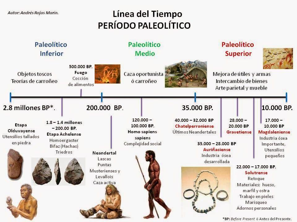 El Periodo Paleoindio Estudios Sociales Linea Del Tiempo Historia De La Educacion