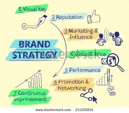 brand strategy infographic - Google Search I ♥ Branding - branding strategy