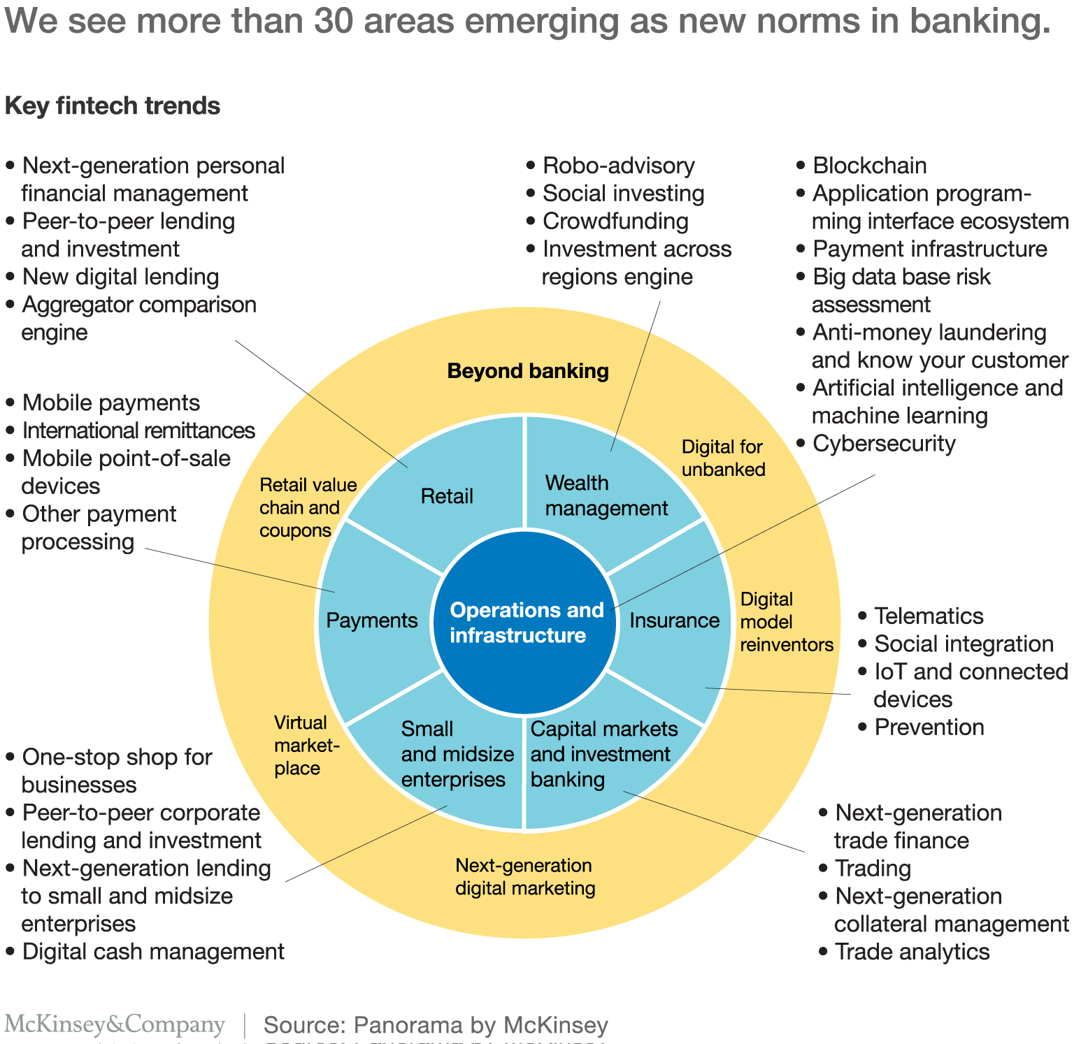 We See More Than 30 Areas Emerging As New Norms In Banking