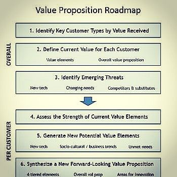 Value Proposition Roadmap Source BusinessCom Value