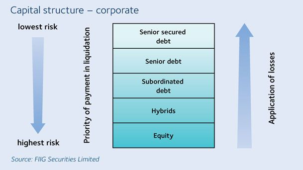 Capital Structure Of Corporation