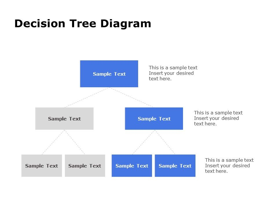 Decision Flow Chart Template Decision Tree Templates Slideuplift In 2020 Flow Chart Template Decision Tree Flow Chart