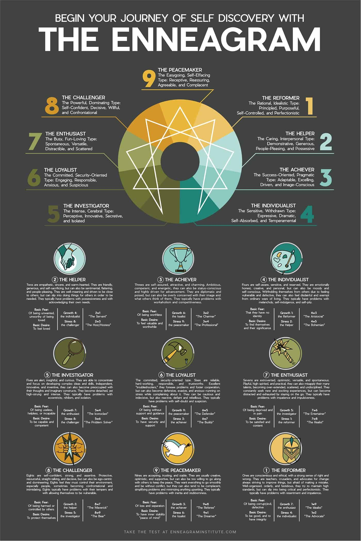 What's Your Personality Type? | Daily Infographic