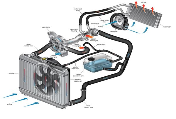 Global Automotive Engine Cooling System Market Growth Analysis