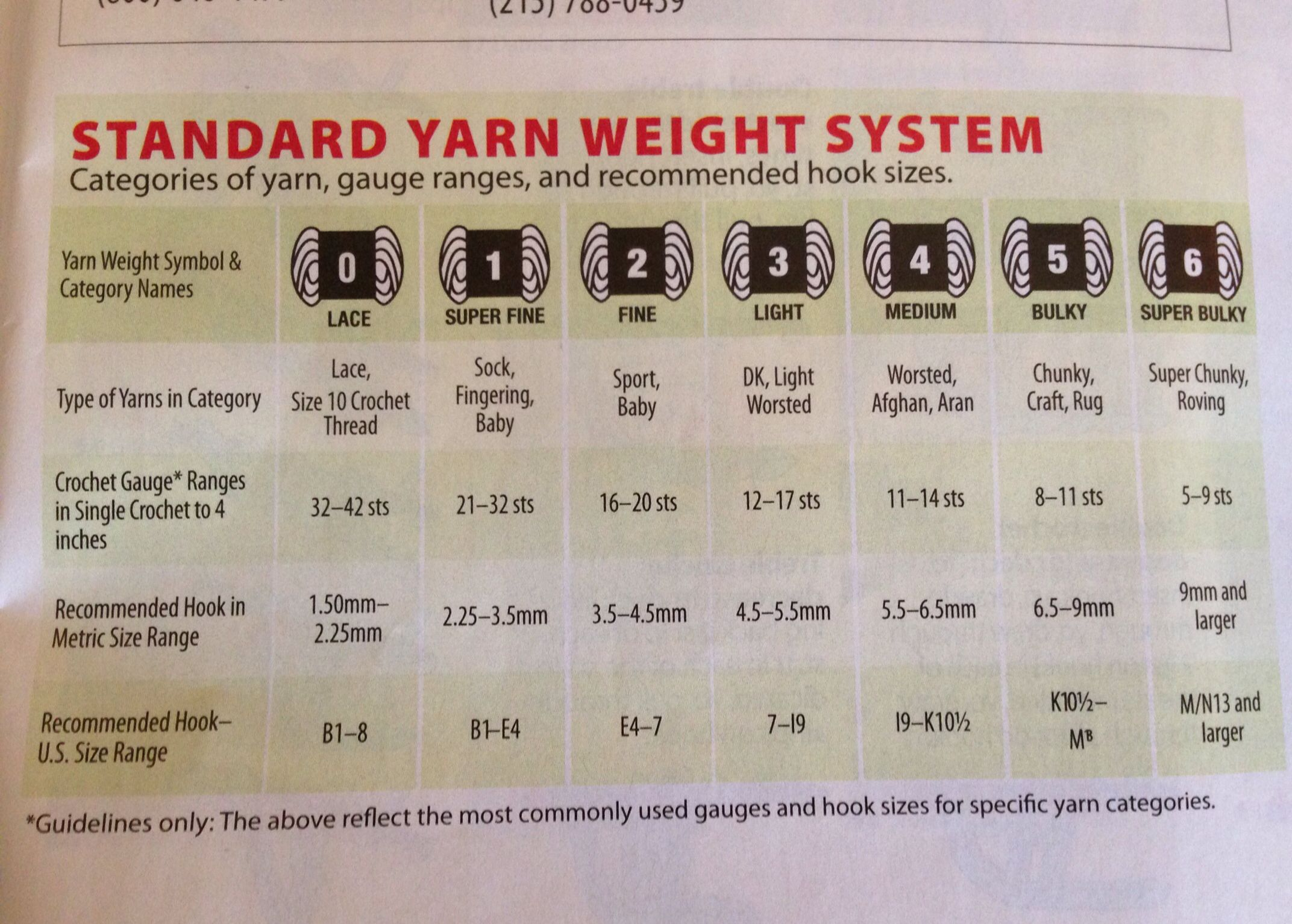 Standard yarn weight chart charts printables pinterest standard yarn weight chart nvjuhfo Gallery