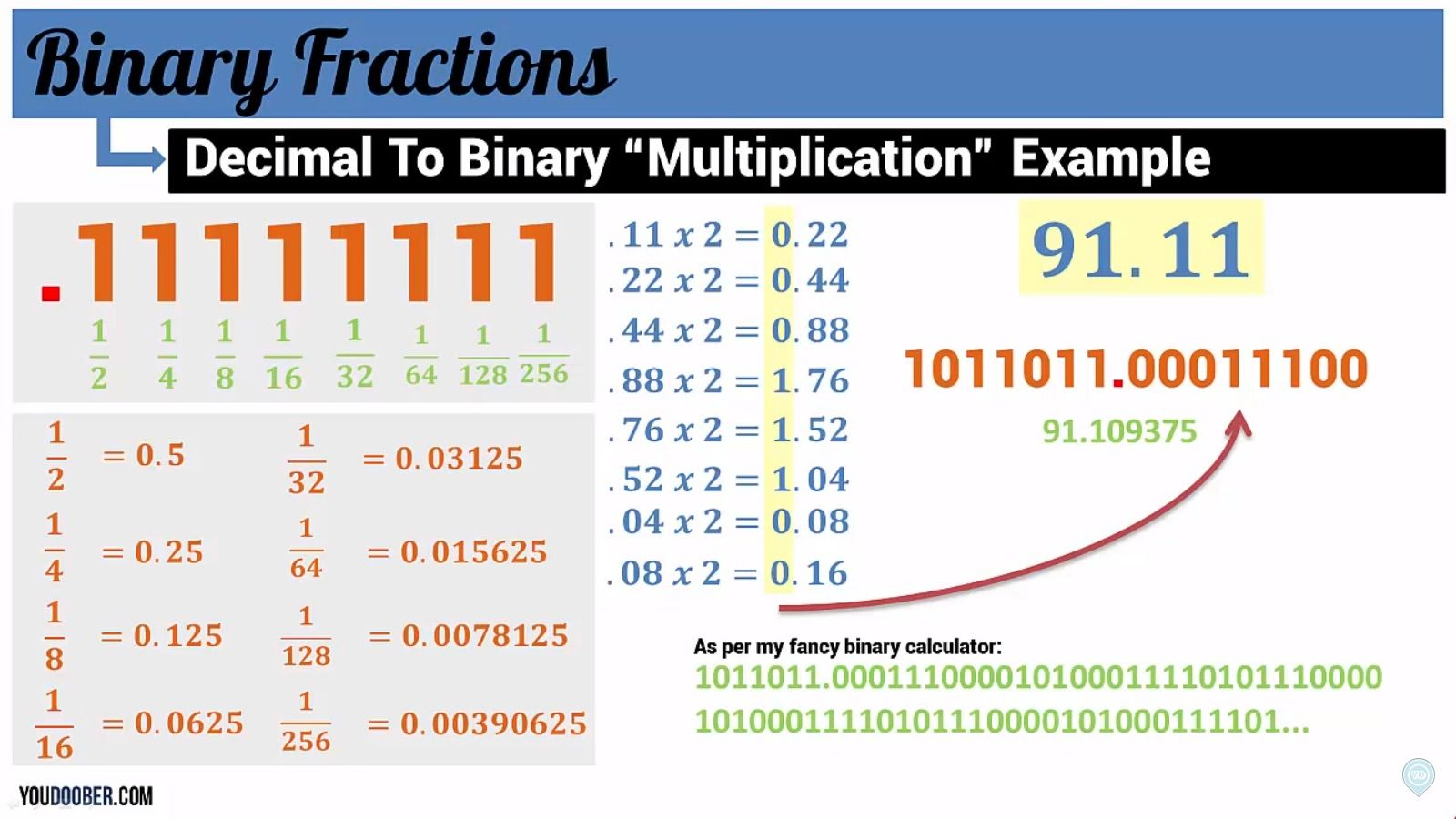 Pin By V On 2a Numbering Systems