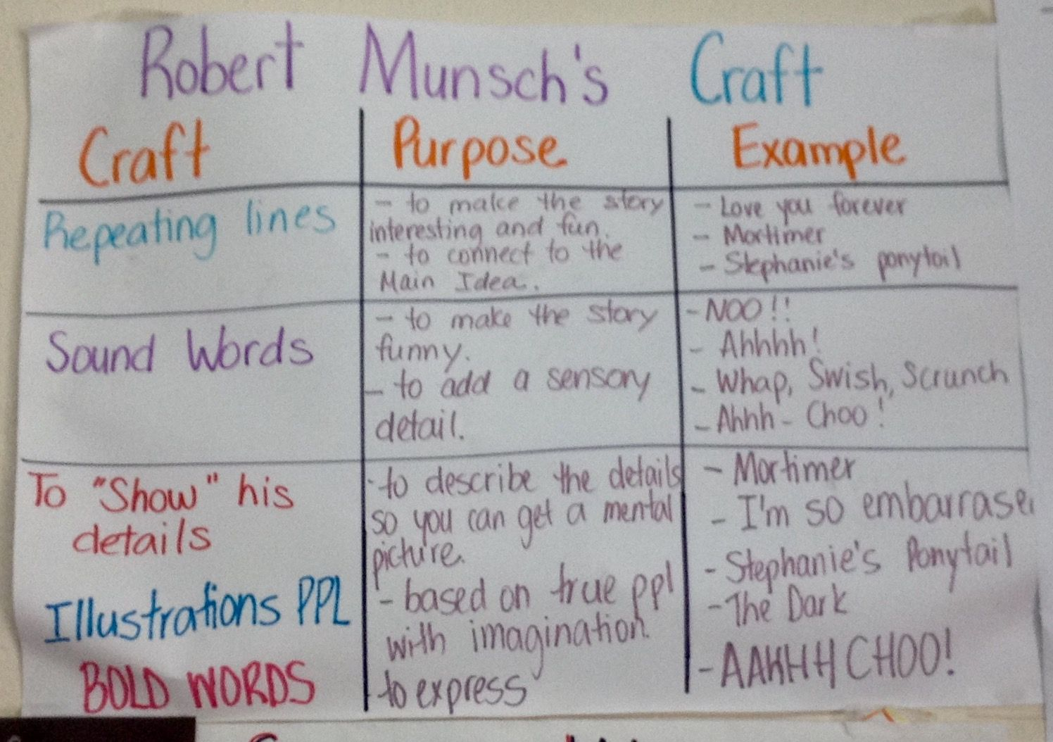 Author S Craft Chart In 3rd Grade