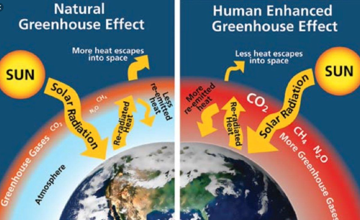Twitter Greenhouse Gases Effect Greenhouse Effect Global