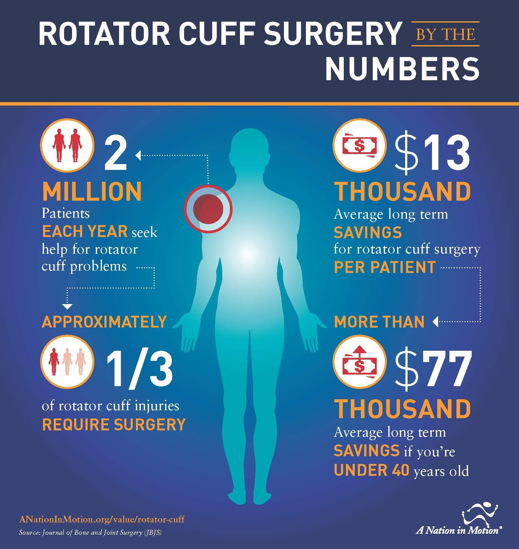 Rotator Cuff Surgery by the Numbers Rotator cuff