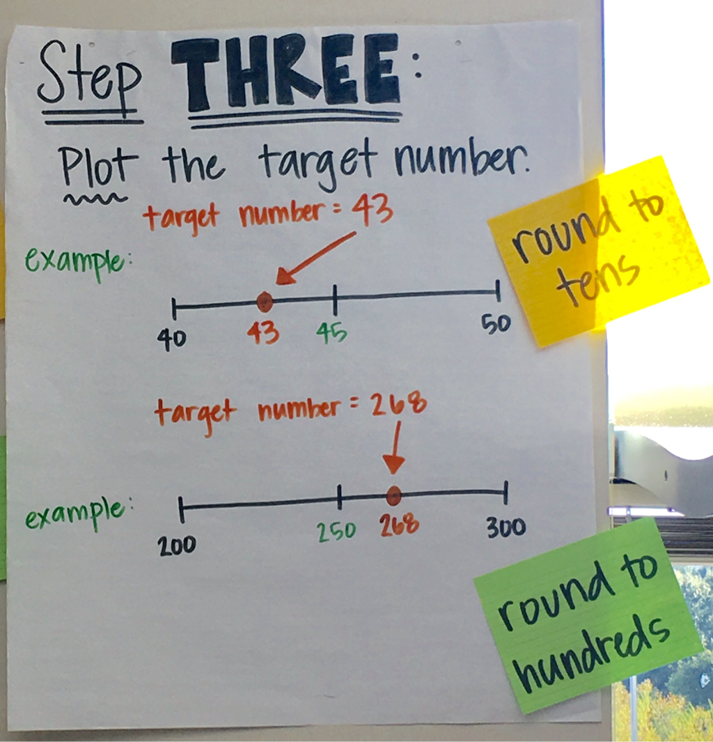 Teaching 3rd Graders To Estimate And Round Step By Step