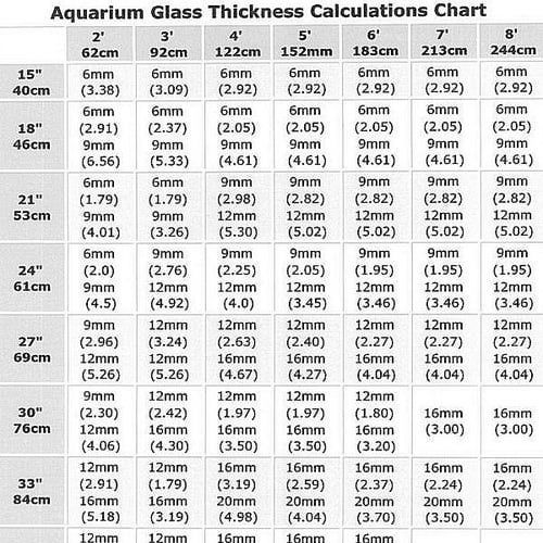 Saltwater Aquariums Charts Tables Diagrams And More Projects To