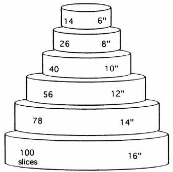 How Many People Can An  Inch Cake Serve