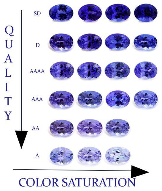 Tanzanite Color Violet Tanzanite Tanzanite Value Toptanzanite Com Tanzanite Jewelry Crystals And Gemstones Gemstones
