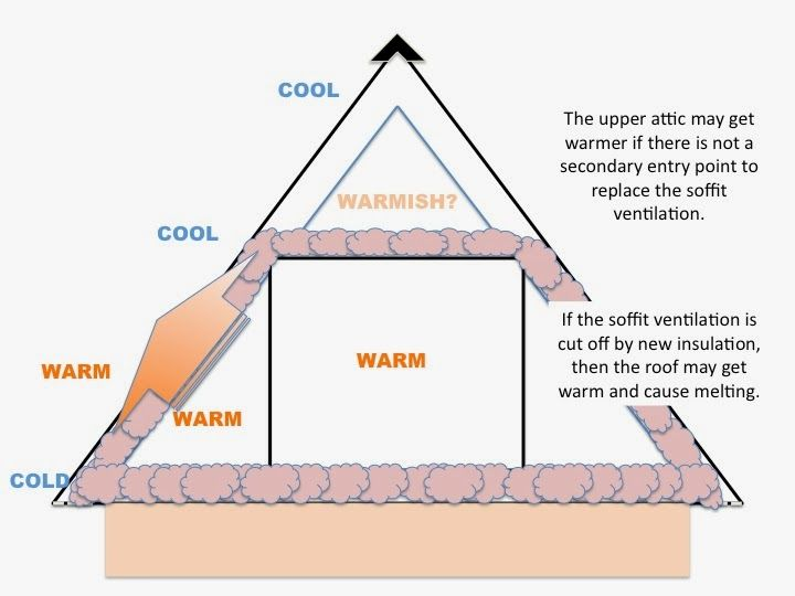 Cozy Home Knee Walls Are Difficult To Insulate Properly Knee Wall Insulation Cozy House