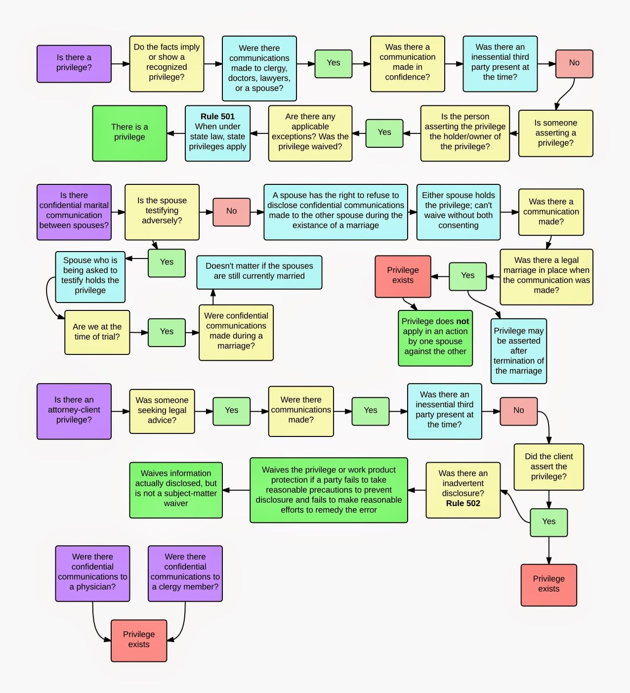 Evidence flow charts for law students lawschool privilege evidence flow charts for law students lawschool privilege rules nvjuhfo Gallery