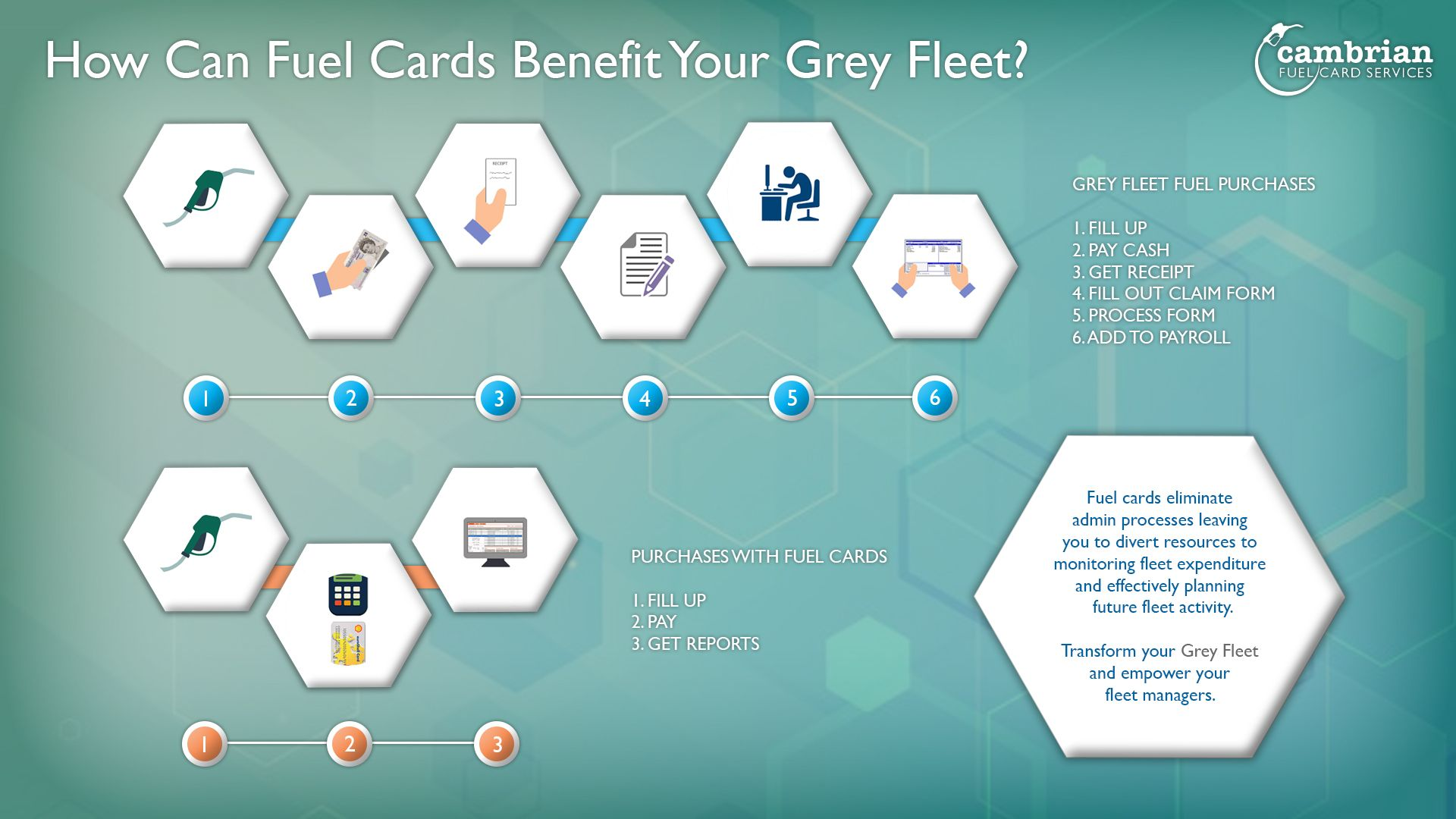 how can fuel cards benefit your grey fleet Fuel prices