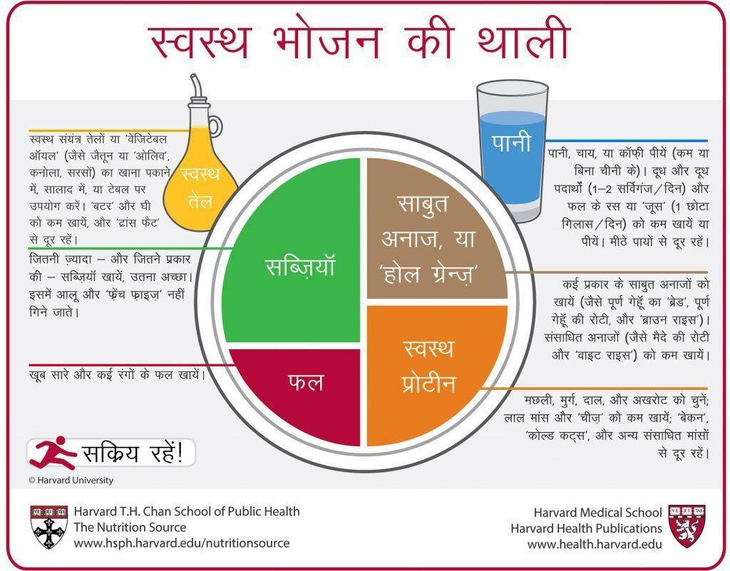 स्वस्थ भोजन की थाली (Hindi) Workout food, Healthy food
