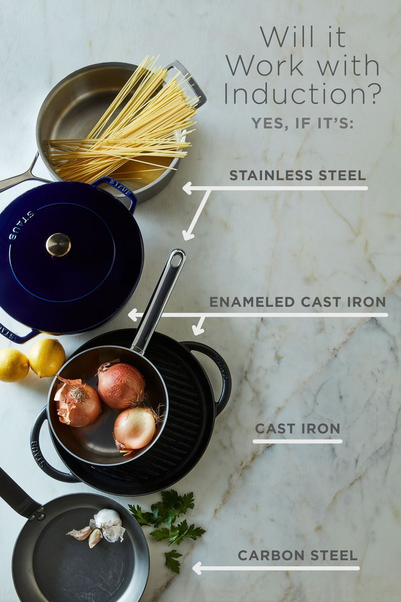 The What Why And How Of Induction Cooktops