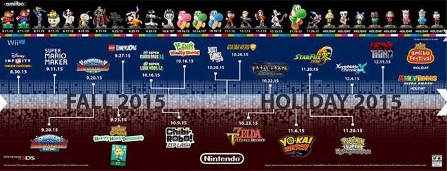 Sabías que Nintendo revela las fechas para todos los juegos y amiibos del 2015