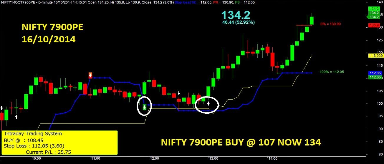 Option Trading Nifty Bank Nifty Intraday Commodity Update