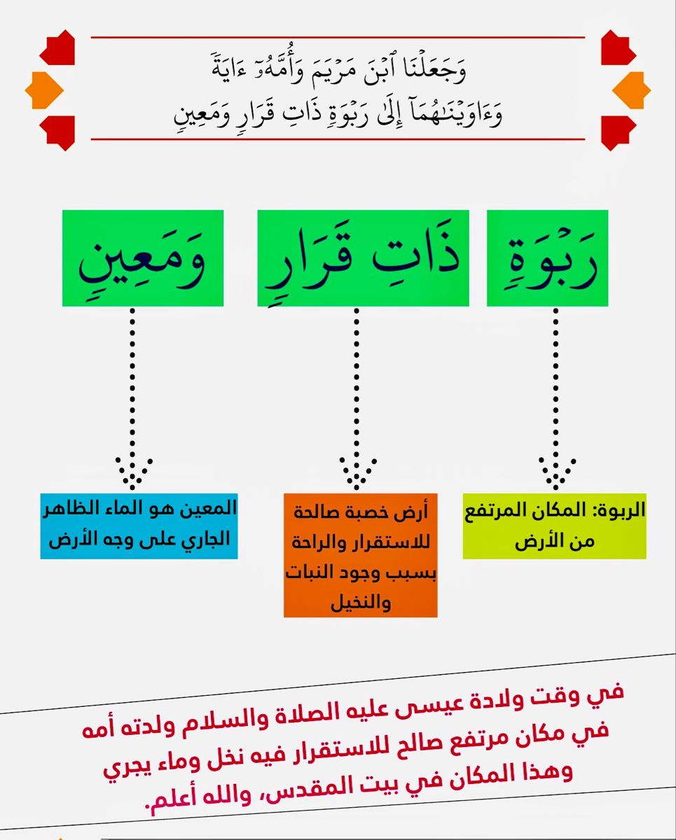 و ج ع ل ن ا اب ن م ر ي م و أ م ه آي ة و آو ي ن اه م ا إ ل ى ر ب و ة ذ ات ق ر ار و م ع ين المؤمنون ٥٠ In 2021 Quran Tafseer Quran Language