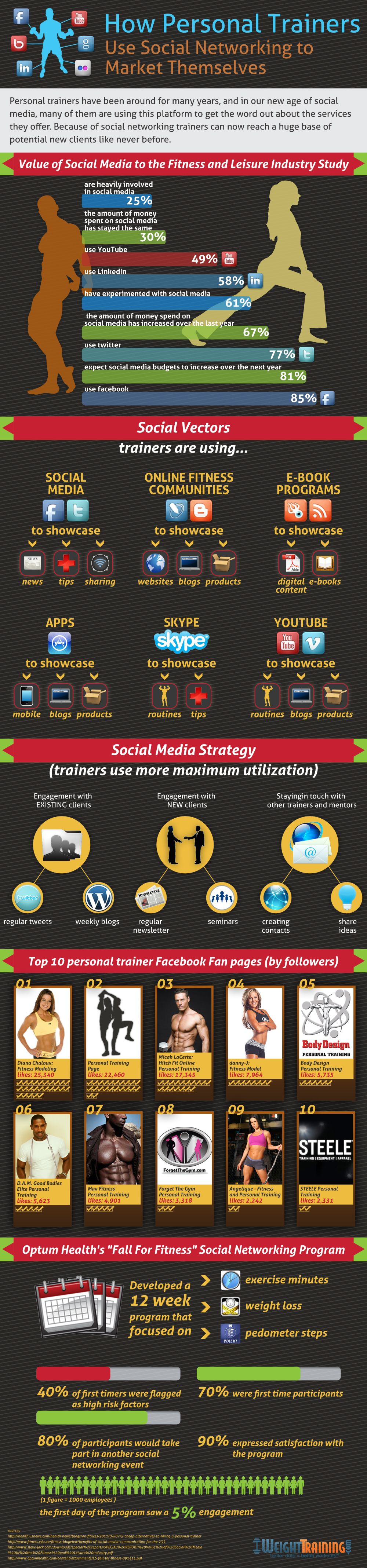 Social networking is an important promotional tool for everyone from politicians to celebrities to celebrity politicans (like the Governator). Well, aside from celebrity politicians, there are also personal trainers who employ social media to getthe word out about their personal training programs.