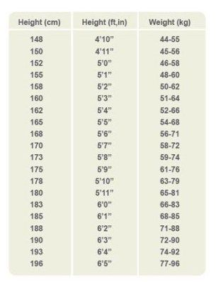 Eat to Live Diet Pinterest Height weight charts, Weight charts