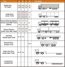 Image Result For Loading Dock Design Dimensions Misr