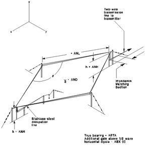 rhombic antenna | Ham radio & Electronics | Ham radio