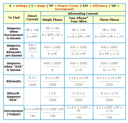 How To Find Amp Kw Kva Hp In Case Of Dc Ac Electrical