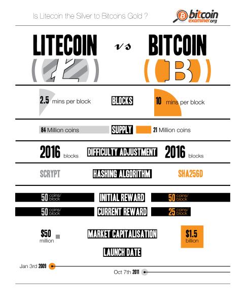 bitcoin vs litecoin)