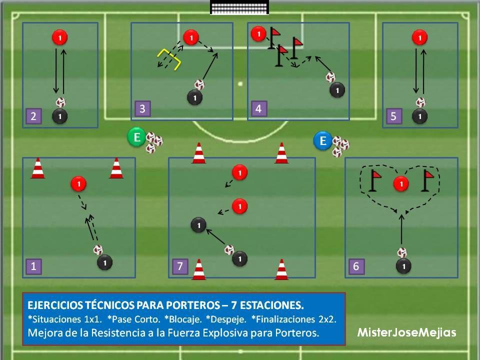 Ejercicios Tecnicos Para Porteros 7 Estaciones Laclinicadelfutbol Com Soccer Drills Soccer Coaching Football Drills