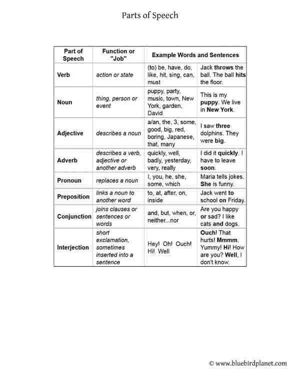 parts of speech table | Parts of speech worksheets ...