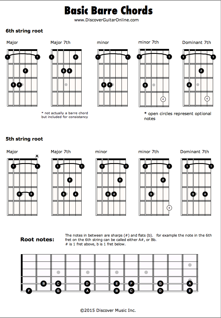 Barre Chords : Discover Guitar Online, Learn to Play Guitar : Guitar : Pinterest : Guitar online ...