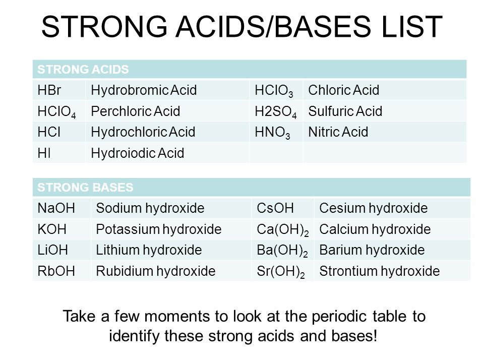 Image Result For Strong Acids And Bases Chemistry 2018 Pinterest