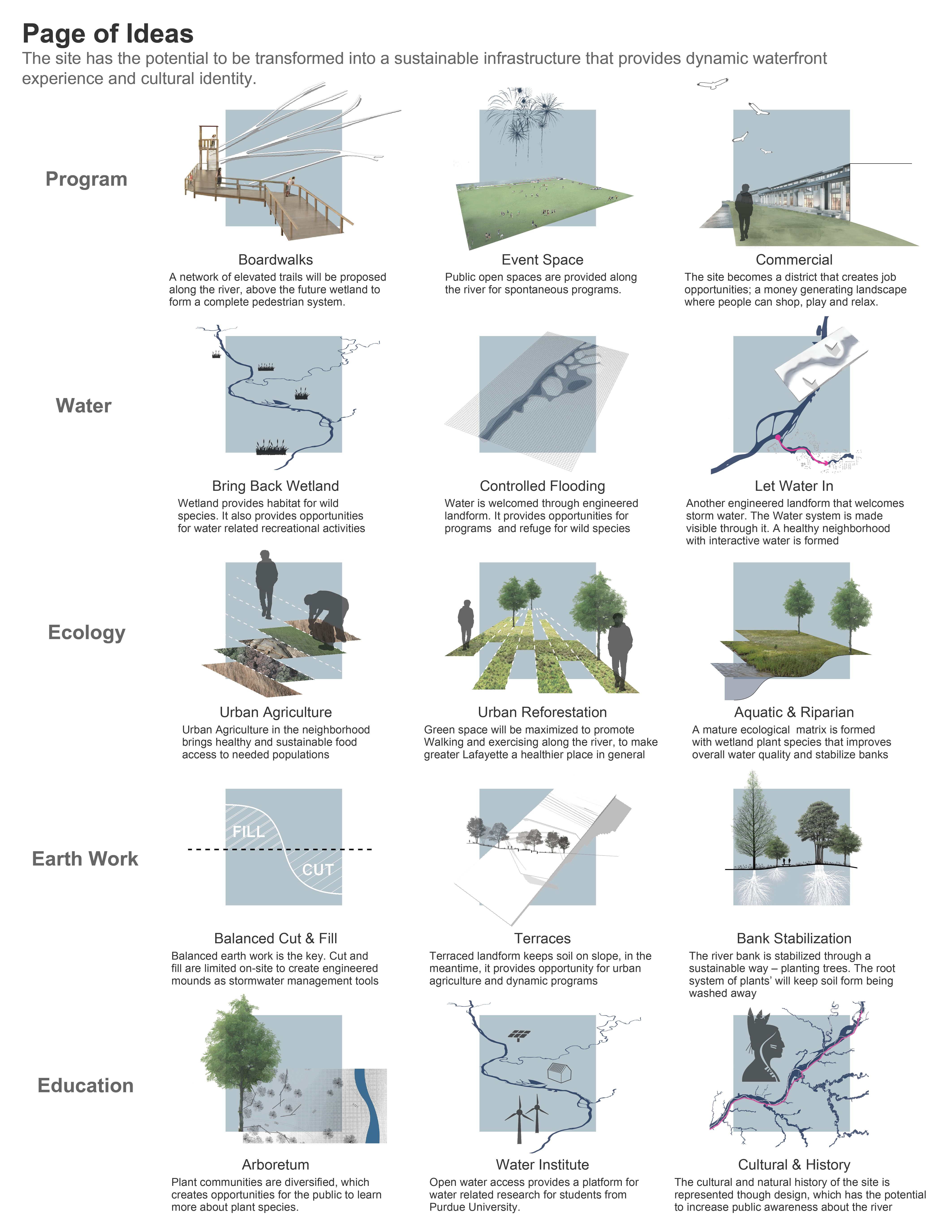 This taxonomy of elements highlights various strategies that could be deployed across a site where water consideration is crucial to the success of a design.