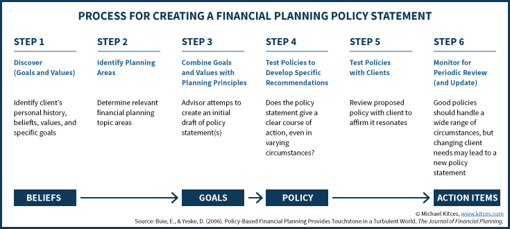 How To Implement Policy-Based Financial Planning ...